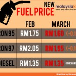 RON 95, 97 Prices Down, Diesel Unchanged!