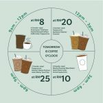 Starbucks Exclusive Promotion As Low As RM8! 星巴克咖啡特价促销优惠低至8令吉!