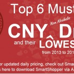 Top 6 Must Buy, CNY non Alcoholic Drink and their lowest prices from 2013 to 2015!